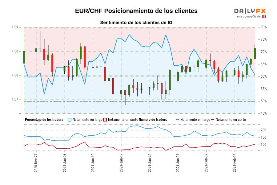 Sentimiento (EUR/CHF): Los traders operan en corto en EUR/CHF por primera vez desde dic. 28, 2020 cuando la cotización se ubicaba en 1,09.