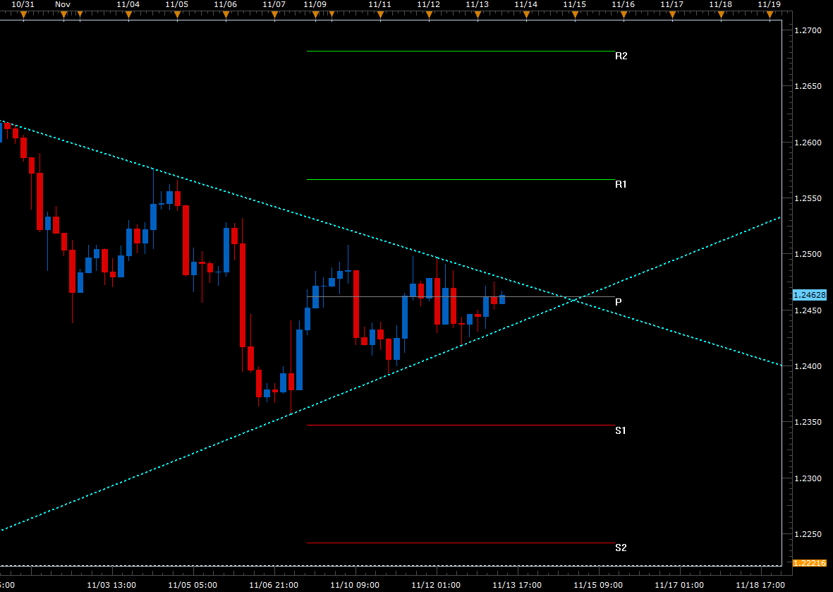 El EUR/USD a la espera de un inminente Breakout