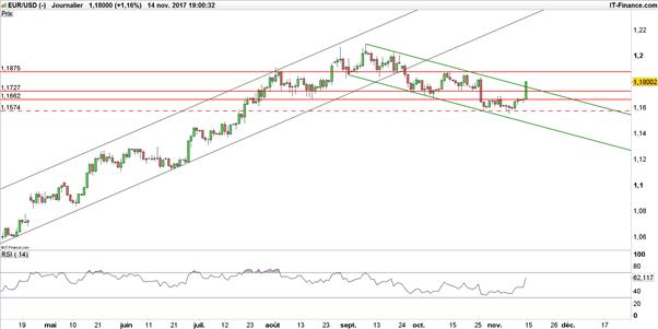 EUR/USD : renversement haussier de l'eurodollar après l'inflation US ?