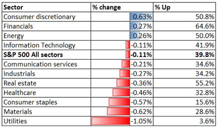 S&P 500 Retreats as Investors Mull Tapering, Hang Seng and ASX 200 May Fall
