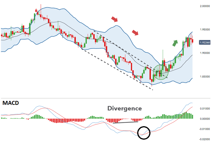 Trading using macd and bollinger bands