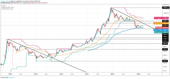 Prévision 2019 du BTC/uSD
