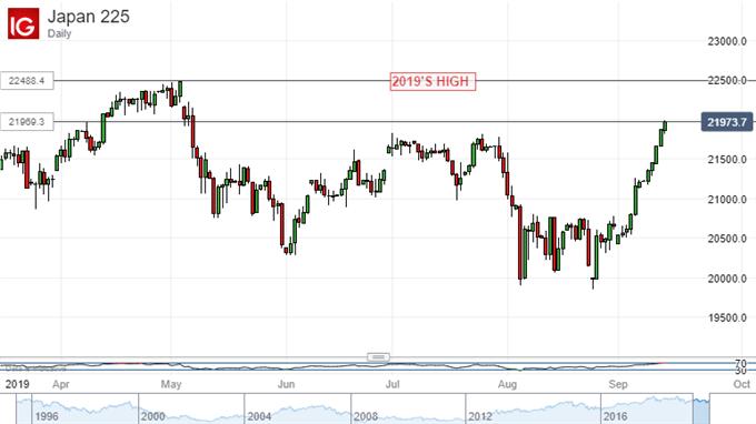 Nikkei 225 Daiy Chart