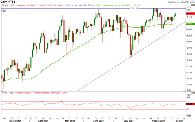 S&P 500 and FTSE 100 Forecast For The Week Ahead