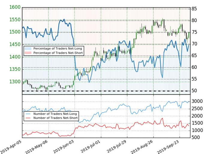 Gold Trader Sentiment - XAU/USD Price Chart - GLD Trade Outlook - XAUUSD Technical Forecast