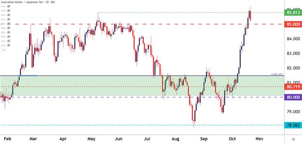 Yen Pullback Begins: EUR/JPY, GBP/JPY, AUD/JPY, CAD/JPY