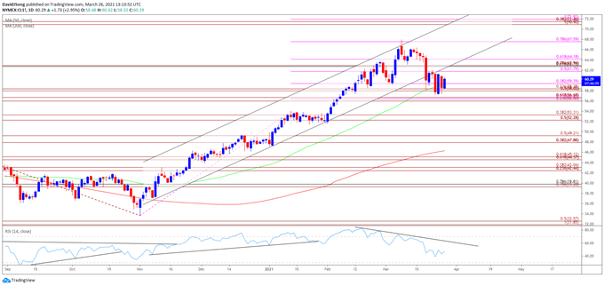 Image of Oil price daily chart
