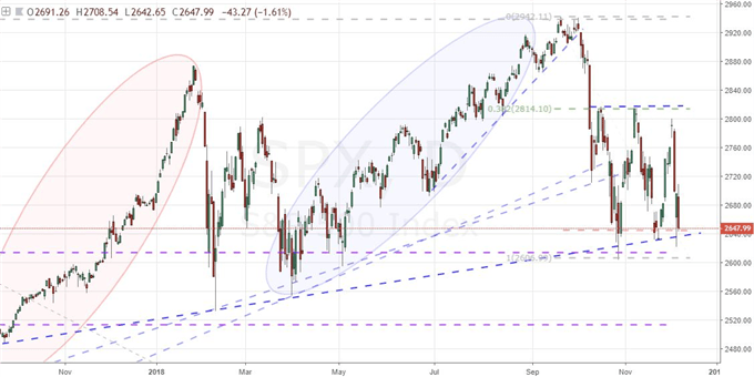 Next Week Starts with Key S&P 500 Support, A Brexit Vote and Fed Speculation