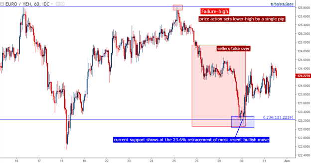 EUR/JPY Technical Analysis: From Failure High to Bearish Swing
