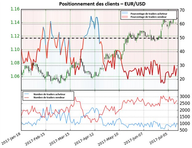 Le sentiment des traders signale un éventuel retournement baissier sur l'EUR/USD