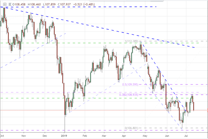 USDJPY and Gold Show What Fed Support Can Truly Offer Market