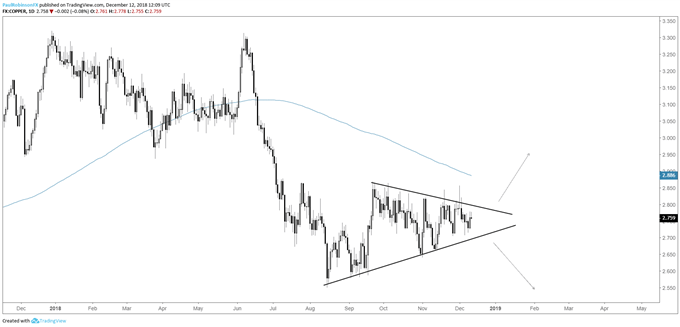 Copper daily chart, triangle working towards the apex