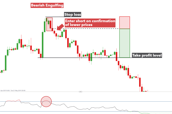 GBPUSD 4 hour chart showing how to trade the bearish engulfing candle pattern