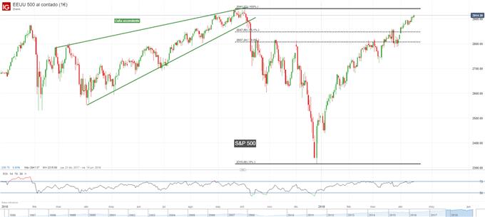 Gráfico diario S&P 500 - 16/04/2019