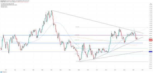 El índice dólar sigue retrocediendo, la perspectiva continúa bajista