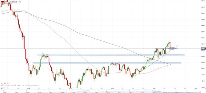US Öl WTI Chart Wochenbasis