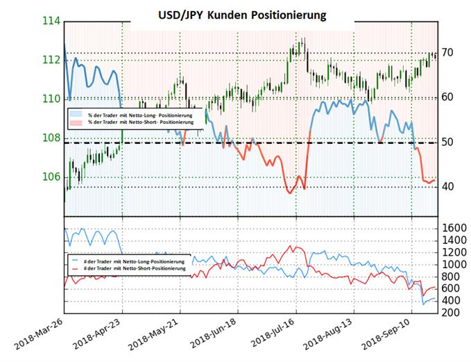 USD/JPY: Short-To-Long Ratio steigt und deutet steigende Kurse an
