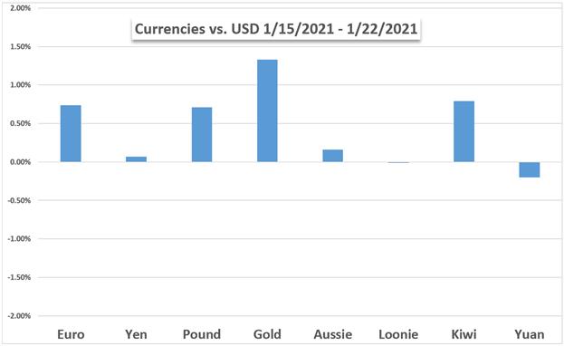 Dollaro USA vs valute e grafico dell'oro
