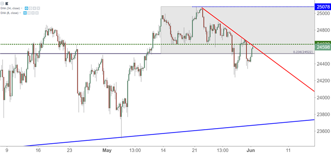 DJIA Dow Jones Industrial Average Hourly Chart