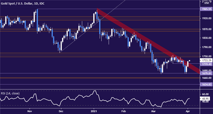 Gold Prices May Turn Lower as US Payrolls Data Stokes Reflation Bets