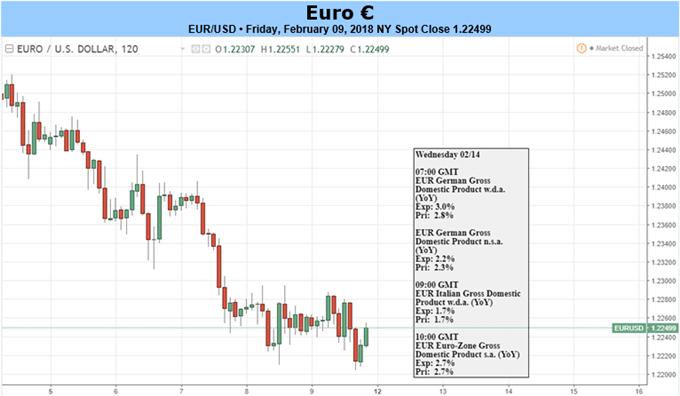Euro-Pullback beginnt: EUR/USD verzeichnet ersten Kursrückgang des Jahres 2018