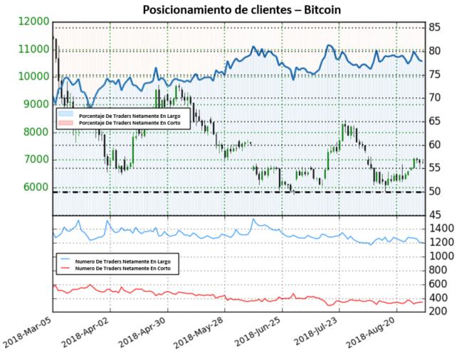 Posiciones en largo disparan al alza en el Bitcoin