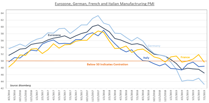Chart Showing German PMIs
