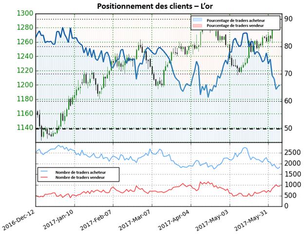 Les perspectives pour le cours de l'or sont maintenant mitigées en attendant des signaux additionnels