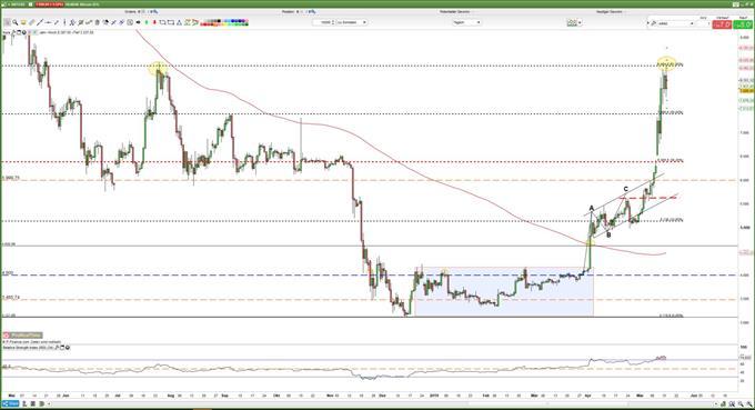 BTC/USD: Bitcoin Kurs scheitert am 61,80%-Retracement