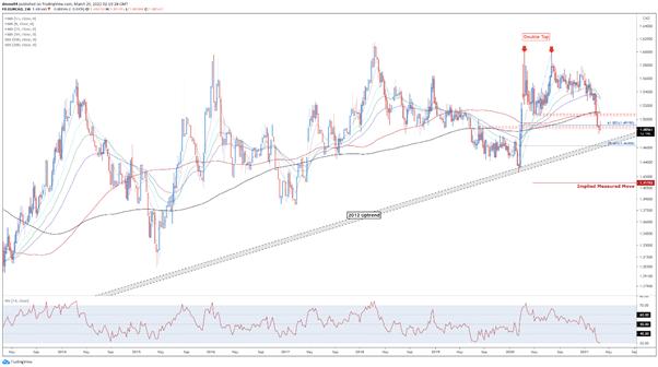 EURCAD, EUR/CAD, Technical Analysis, TradingView