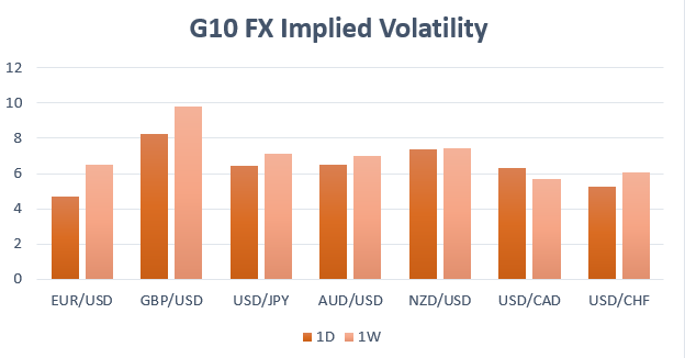 GBP/USD, EUR/USD Expected to be the Most Volatile Currencies