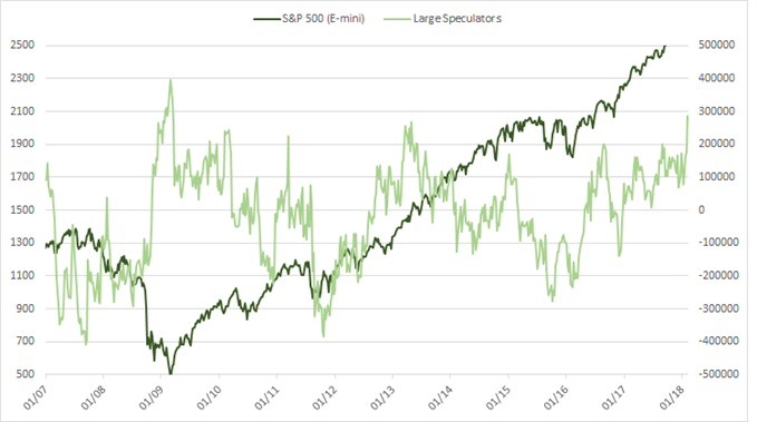 S&P 500 CFTC CoT positioning, large speculators
