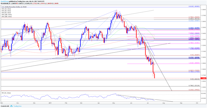 USD/CAD Post-BoC Weakness to Persist as Bearish Momentum Gathers Pace