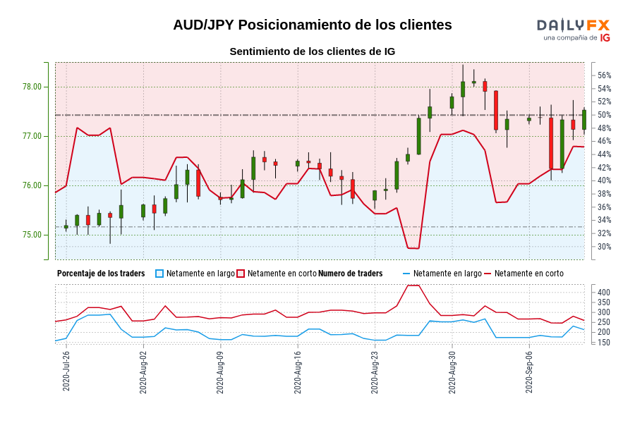 Sentimiento (AUD/JPY): Los traders operan en largo en AUD/JPY por primera vez desde jul. 28, 2020 cuando la cotización se ubicaba en 75,20.