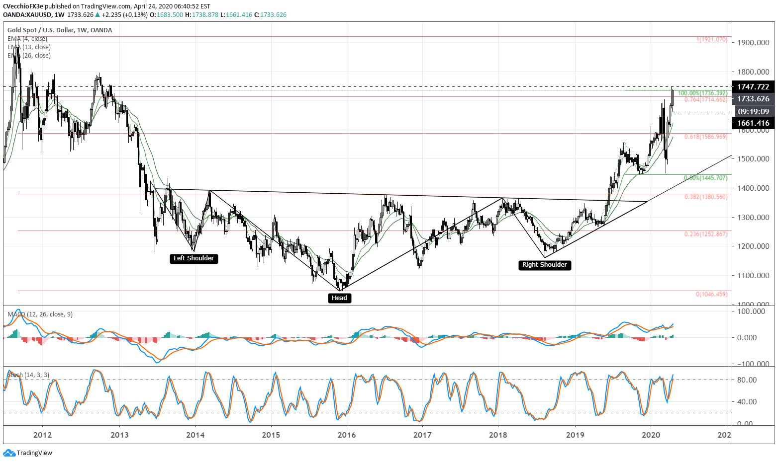 Gold Price Forecast Getting Ready For New Highs What S Next For Xau Usd