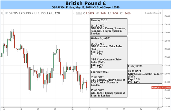 GBPUSD Forecast: Plethora of UK Data to Dictate Near-Term Direction & BoE Policy