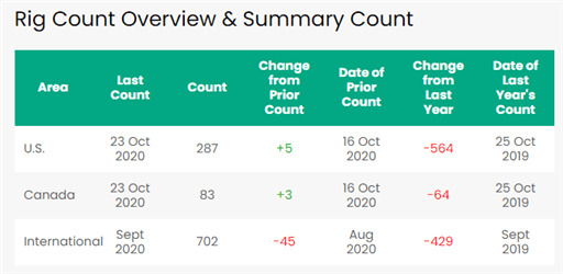 I prezzi del greggio scendono mentre la seconda ondata virale smorza le prospettive della domanda