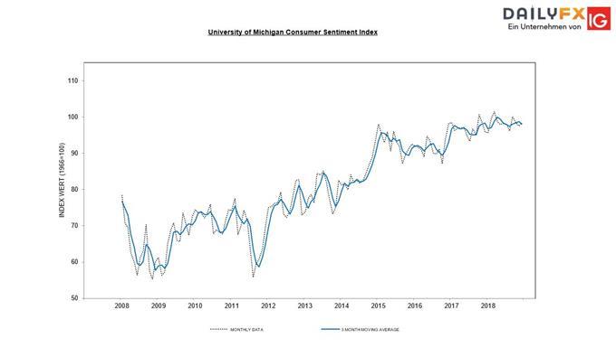 Michigan Sentiment Index