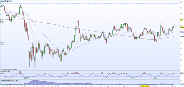 CAD/JPY Daily Price Chart January December 2020