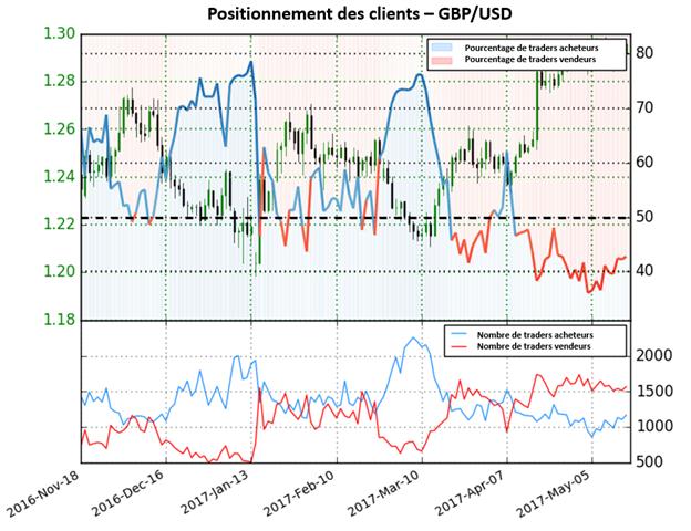 Possible retournement de tendance à venir sur le GBP/USD à en croire le Sentiment