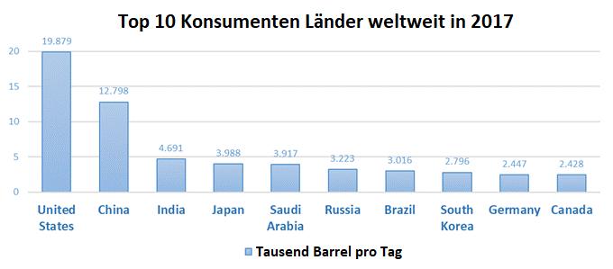 Der Graph zeigt die zehn Länder mit dem höchsten Ölverbrauch im Jahr 2017