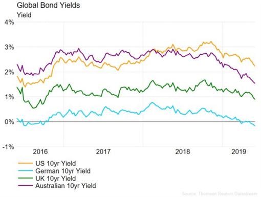 EURUSD Regains Some Strength, Bond Yields Signal a Recession