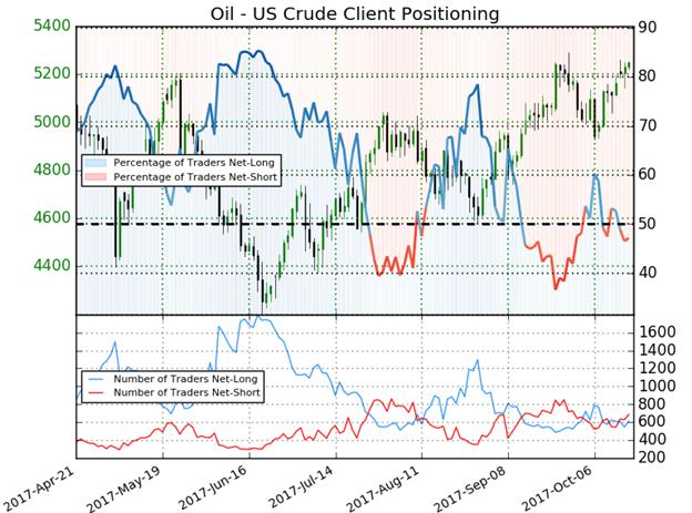 Crude Oil - IG Client Sentiment