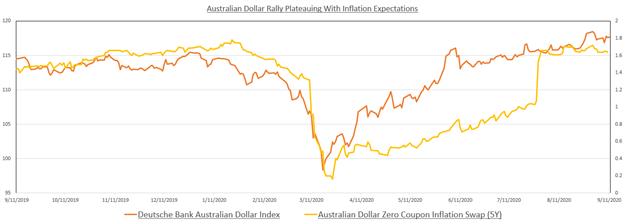 Dollaro australiano vs inflazione