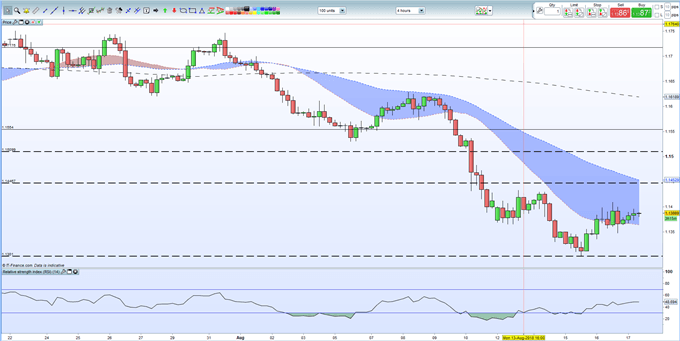 EURUSD Price Analysis: Stuck in a Short-Term Range