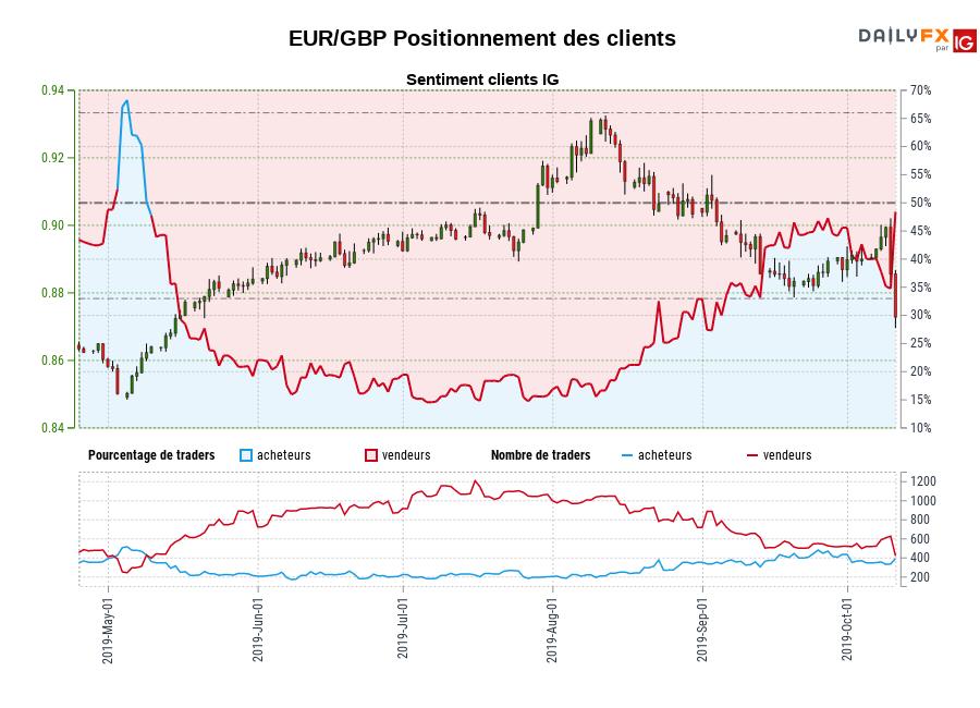 EUR/GBP SENTIMENT CLIENT IG : Les traders sont l'achat EUR/GBP pour la première fois depuis mai 09, 2019 quand EUR/GBP se négocié à 0,86.