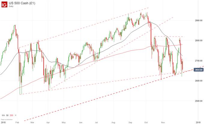 S&P 500 price chart, etf fund flows