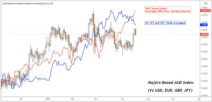 Australian Dollar Forecast: AUD/USD May Rise as Dovish Fed Calms Yields, US Dollar
