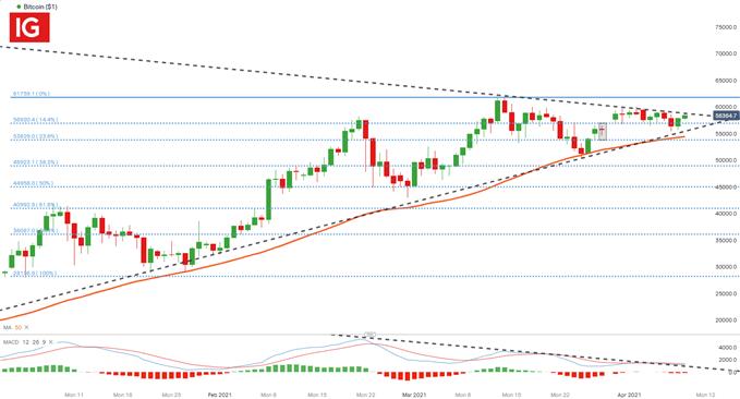 Bitcoin BTC/USD BTCUSD Price Chart
