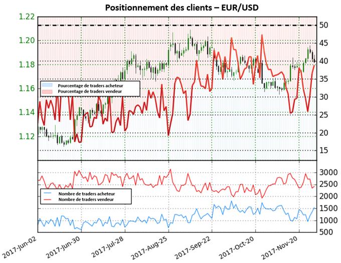 EUR/USD: Le biais reste mitigé pour la paire